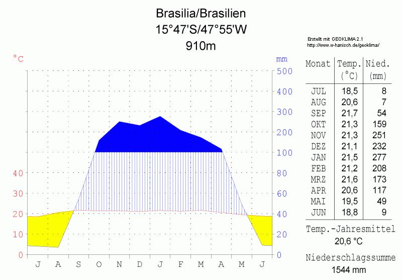 File:Klimadiagramm Brasília-Brasilien metrisch deutsch.png ...