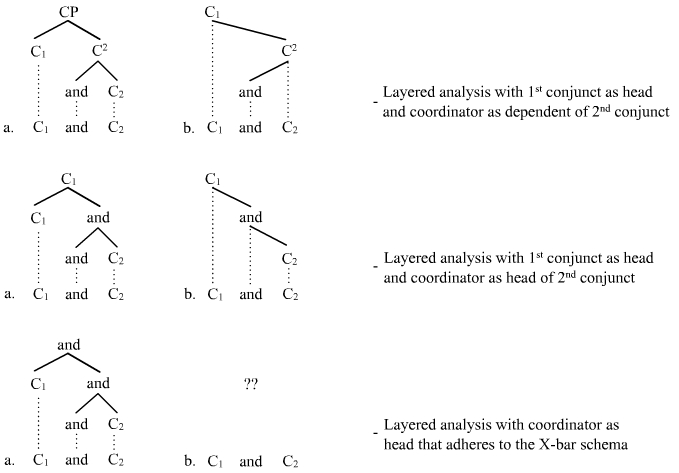 Layered analysis of coordination