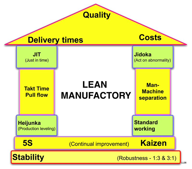 File lean manufactory for What does maison mean in english