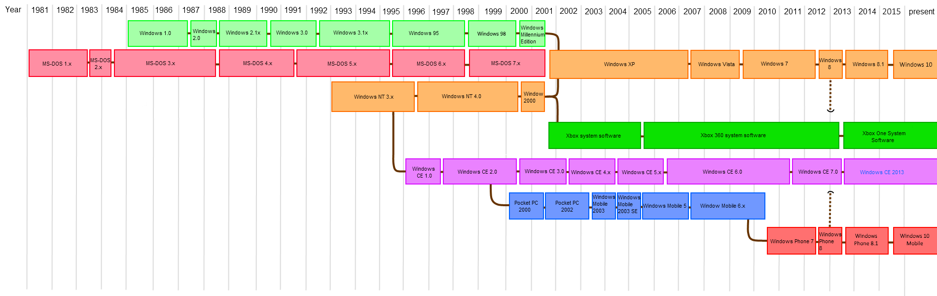 List of Microsoft operating systems - Wikipedia