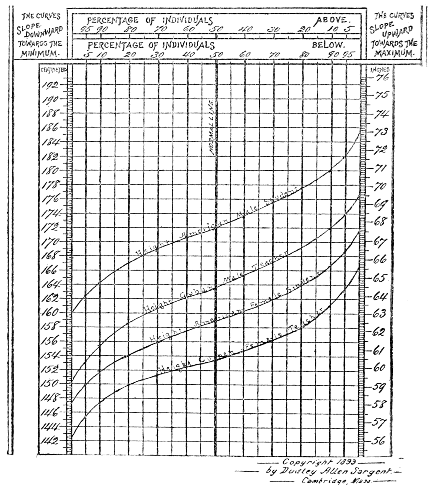 Popular science monthlyvolume 58march 1901the height and weight psm v58 d492 physical size differences between americans and cubansg chart 1 nvjuhfo Gallery