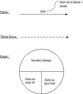 Pert wikipdia dans la mthode pert on calcule deux valeurs pour chaque tape ccuart Gallery