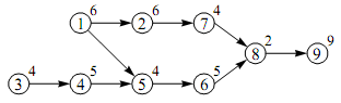 precedence graph We know every conflict serializable schedule is serializable, but not all serializable schedules conflict-serializable () so it means there is at least one.