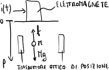 File sistema levitatore wikimedia commons for Sistema anticalcare magnetico