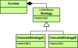 Class diagram of the strategy pattern showing a context using a strategy interface, with two concrete implementations