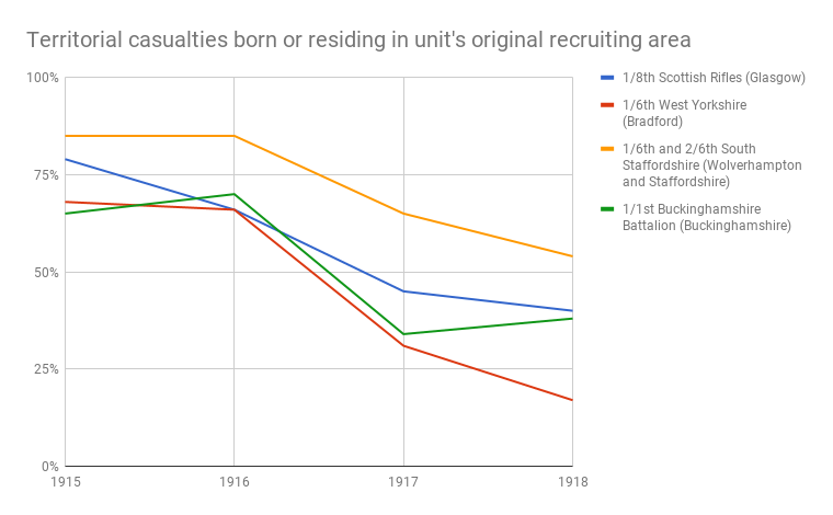 Dilution of the territorial identity as the war progressed, based on casualties born or residing in a unit's original recruiting area for a sample of territorial battalions. TF-dilution.png