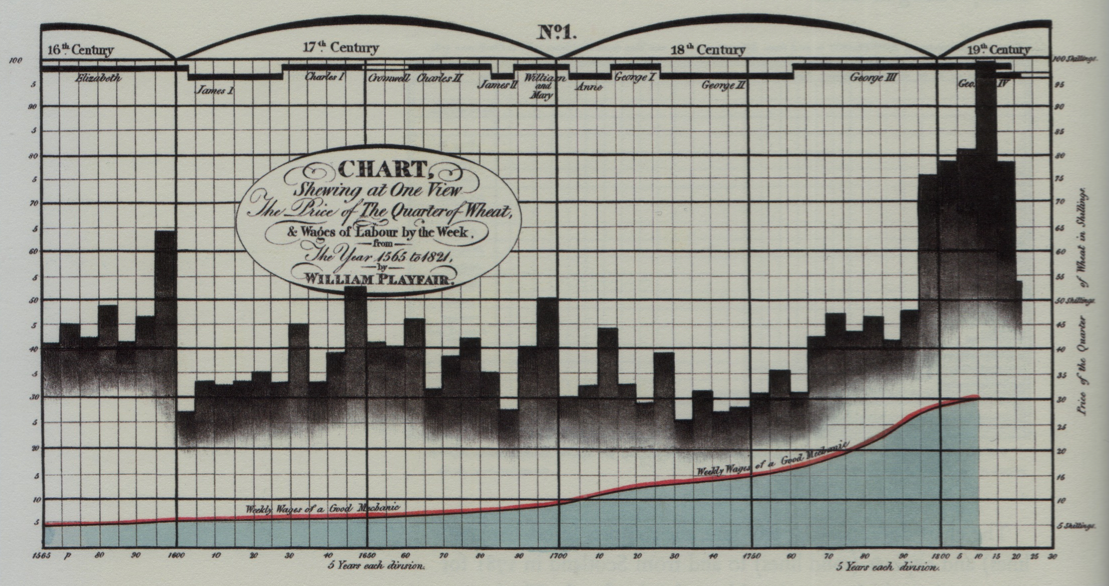 File:Chart Showing at One View the Price of the Quarter of Wheat, and Wages of Labour by the Week, from 1565 to 1821.png- Wikimedia Commons