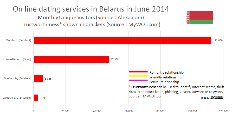 On line dating services in Belarus in June 2014Monthly Unique Visitors (Source : Alexa.com)Trustworthiness* shown in brackets (Source : MyWOT.com)