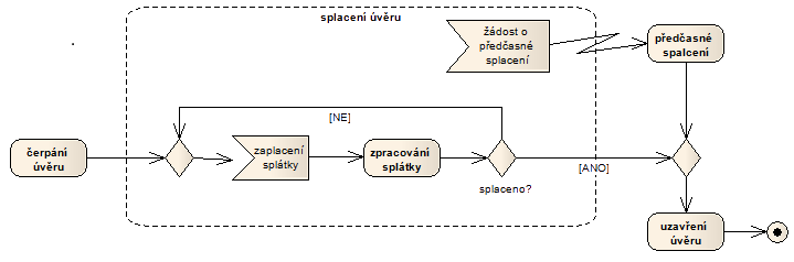 Diagram aktivit Udalosti region example1.png