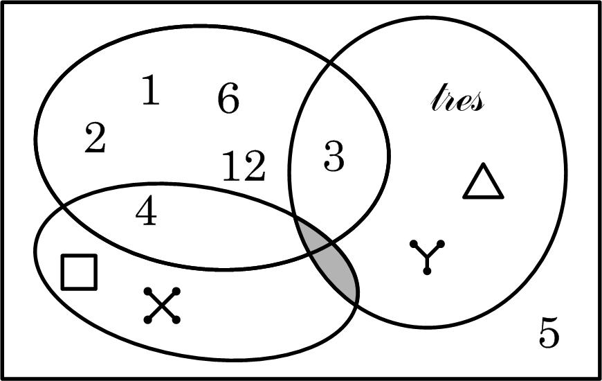 Filediagrama de venng wikimedia commons filediagrama de venng ccuart Choice Image