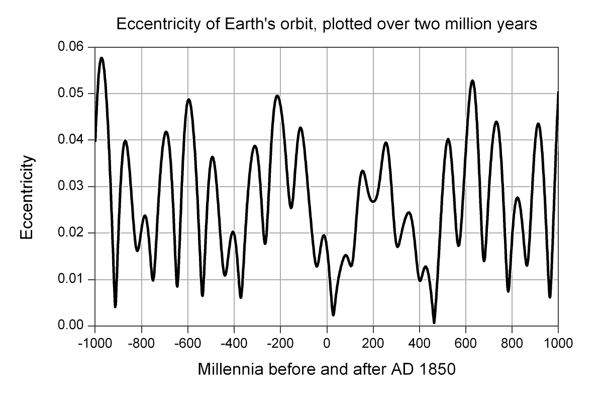 https://upload.wikimedia.org/wikipedia/commons/3/3a/Earth%27s_orbit_-_Variation_of_eccentricity_en.png