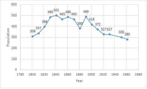 File:Eyke population time series 1881-1961.jpg