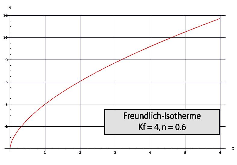 FREUNDLICH ISOTHERM PDF DOWNLOAD