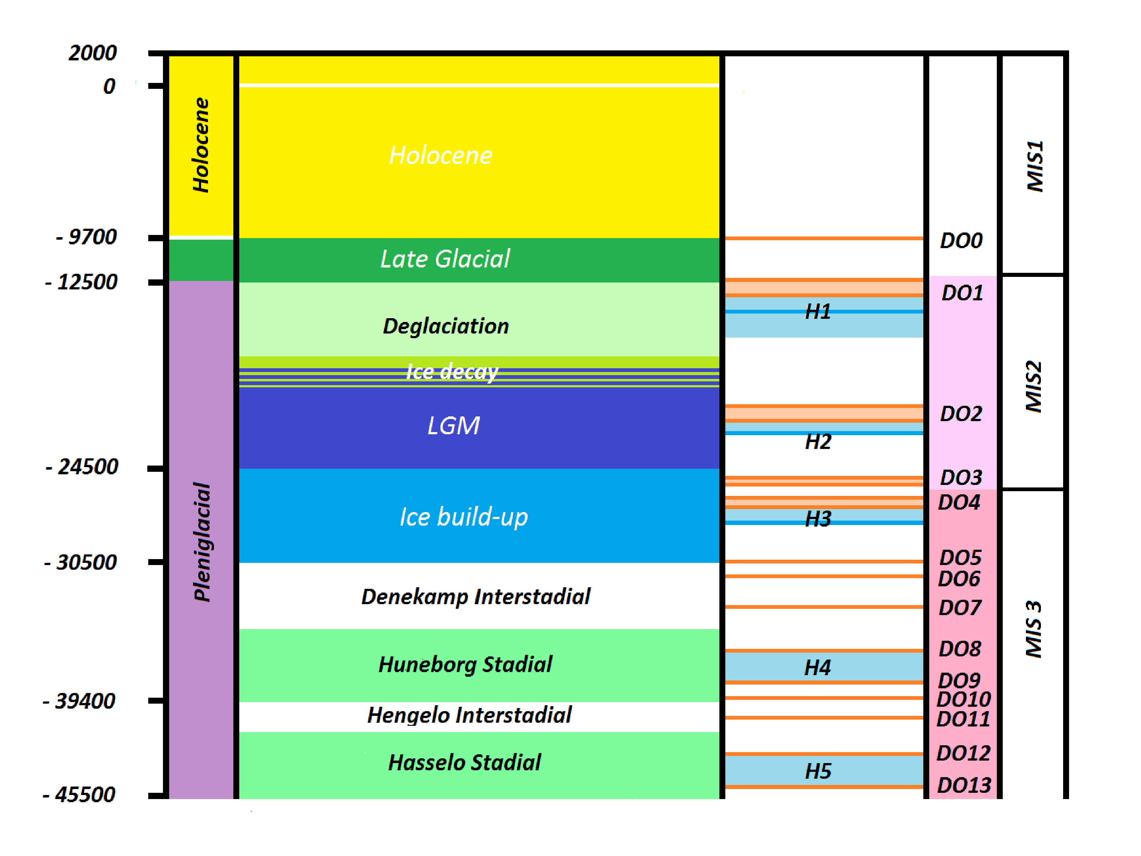 File Holocene Pleniglacial2 Png Wikimedia Commons