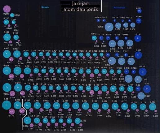 Periodisitas sifat unsur wikipedia bahasa indonesia ensiklopedia jari jari atom dan ionik ccuart Images
