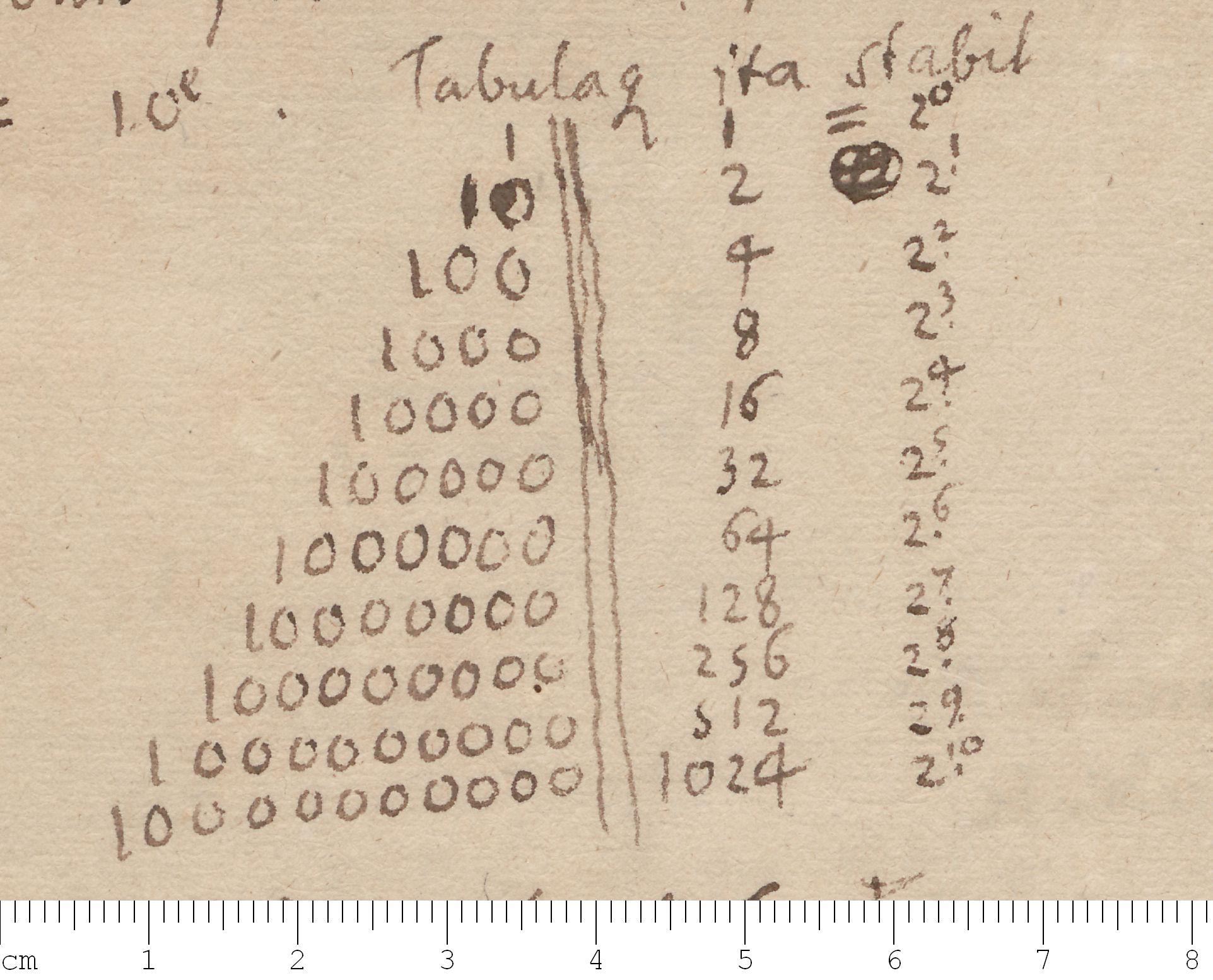 Binary Number Chart 1 100: Leibniz binary system 1697.jpg - Wikimedia Commons,Chart