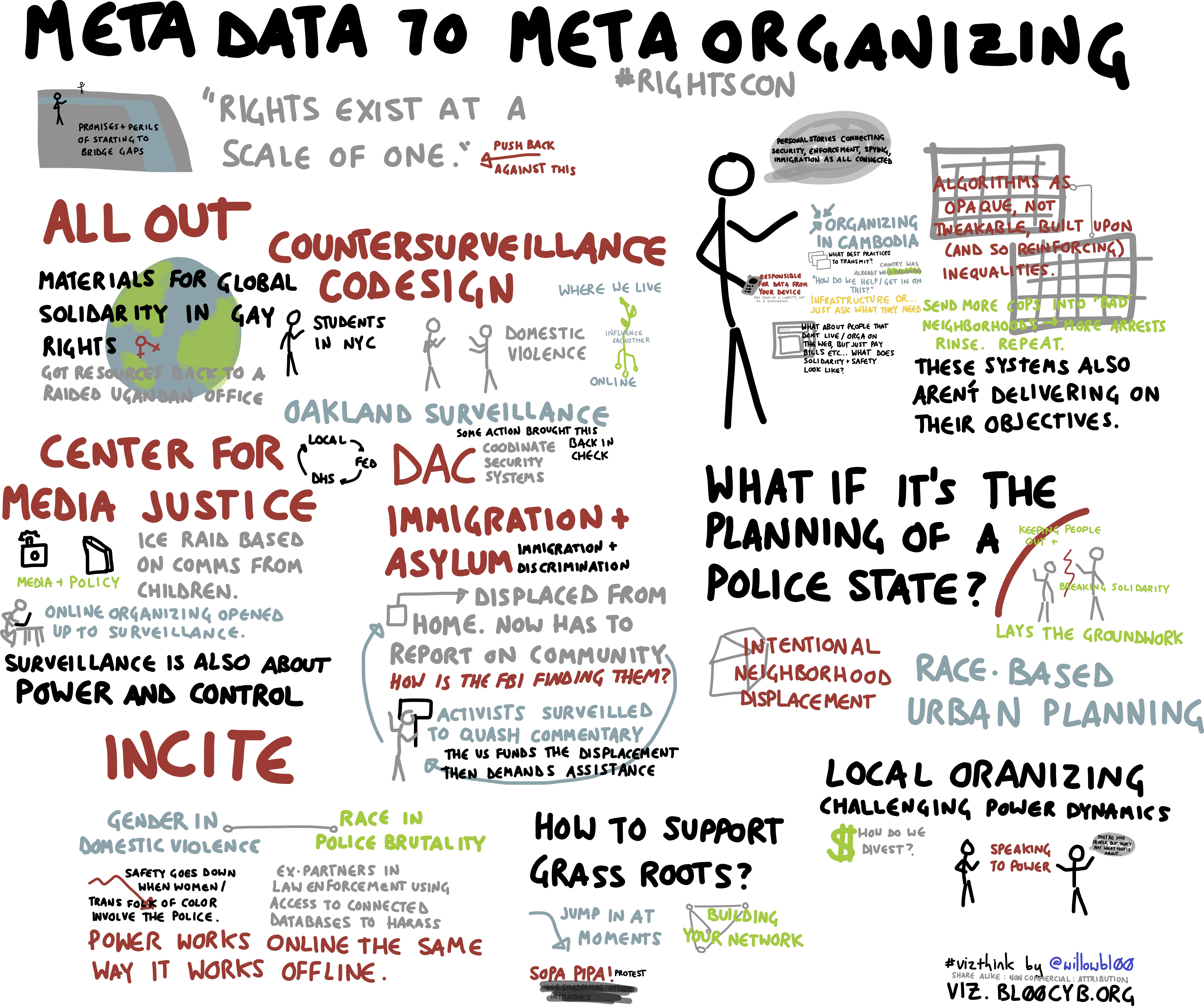 File Meta data to meta organizing Wikimedia mons