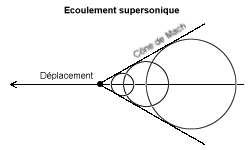 Perturbations en supersonique.png