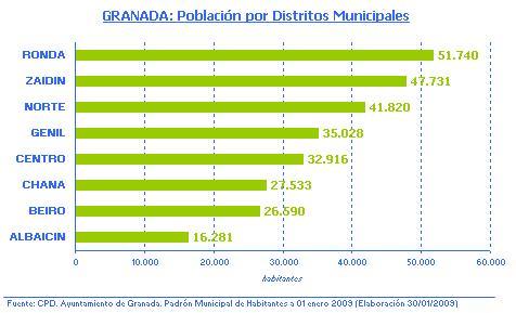 Granada for Oficina consumidor granada