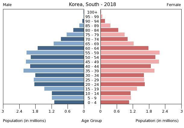 ''Amerika više nije svjetski policajac. Ono što slijedi bit će puno gore'' South_Korea_population_pyramid_%282018%29
