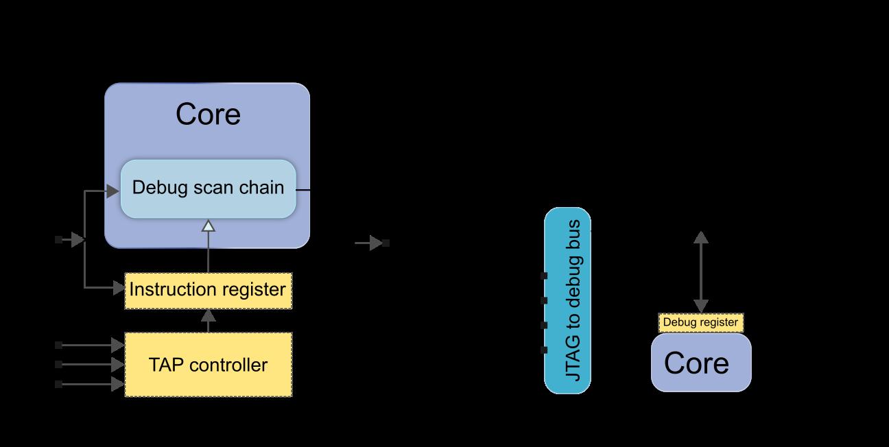 Dedicated debug interfaces[edit]