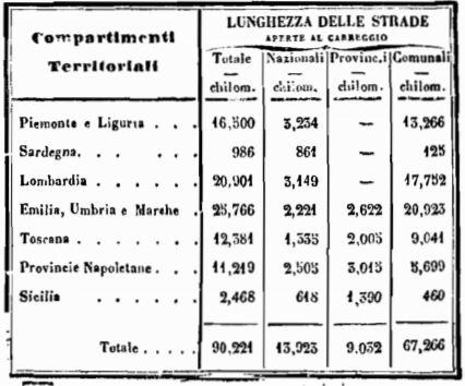 Strade nel 1861, nei dati della Lombardia non è inclusa la provincia di Mantova ancora non annessa.[37]