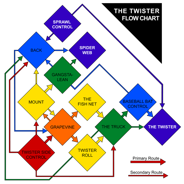 File:Twister flowchart 10th Planet.png - Wikimedia Commons