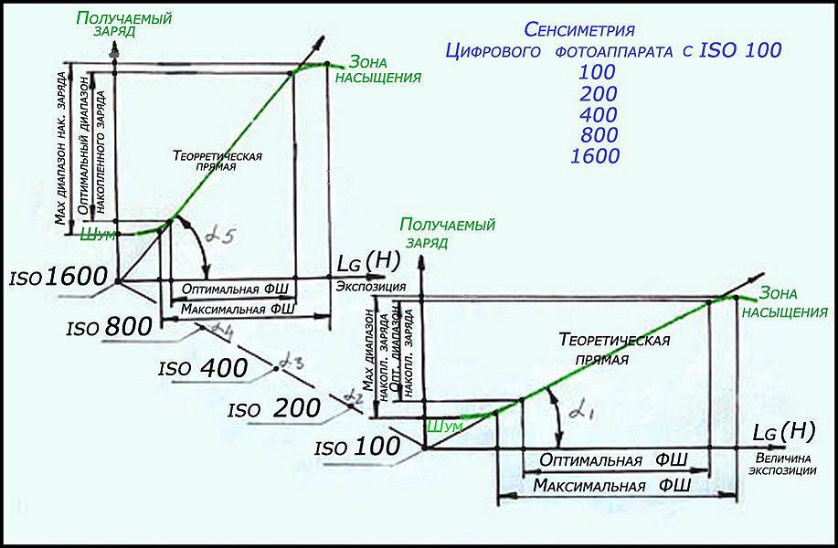 File:Схема графика