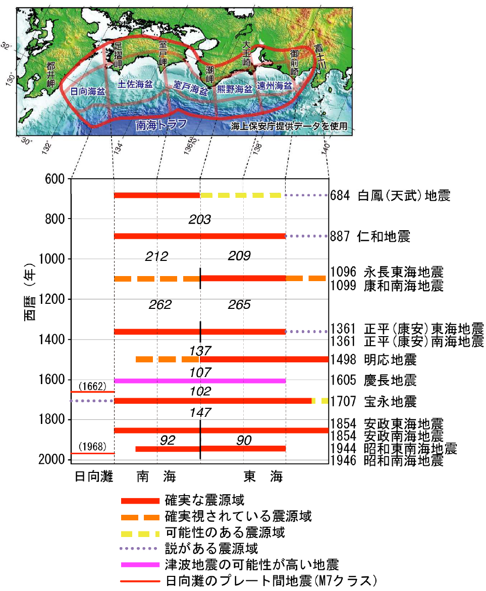 確率 南海 トラフ 地震