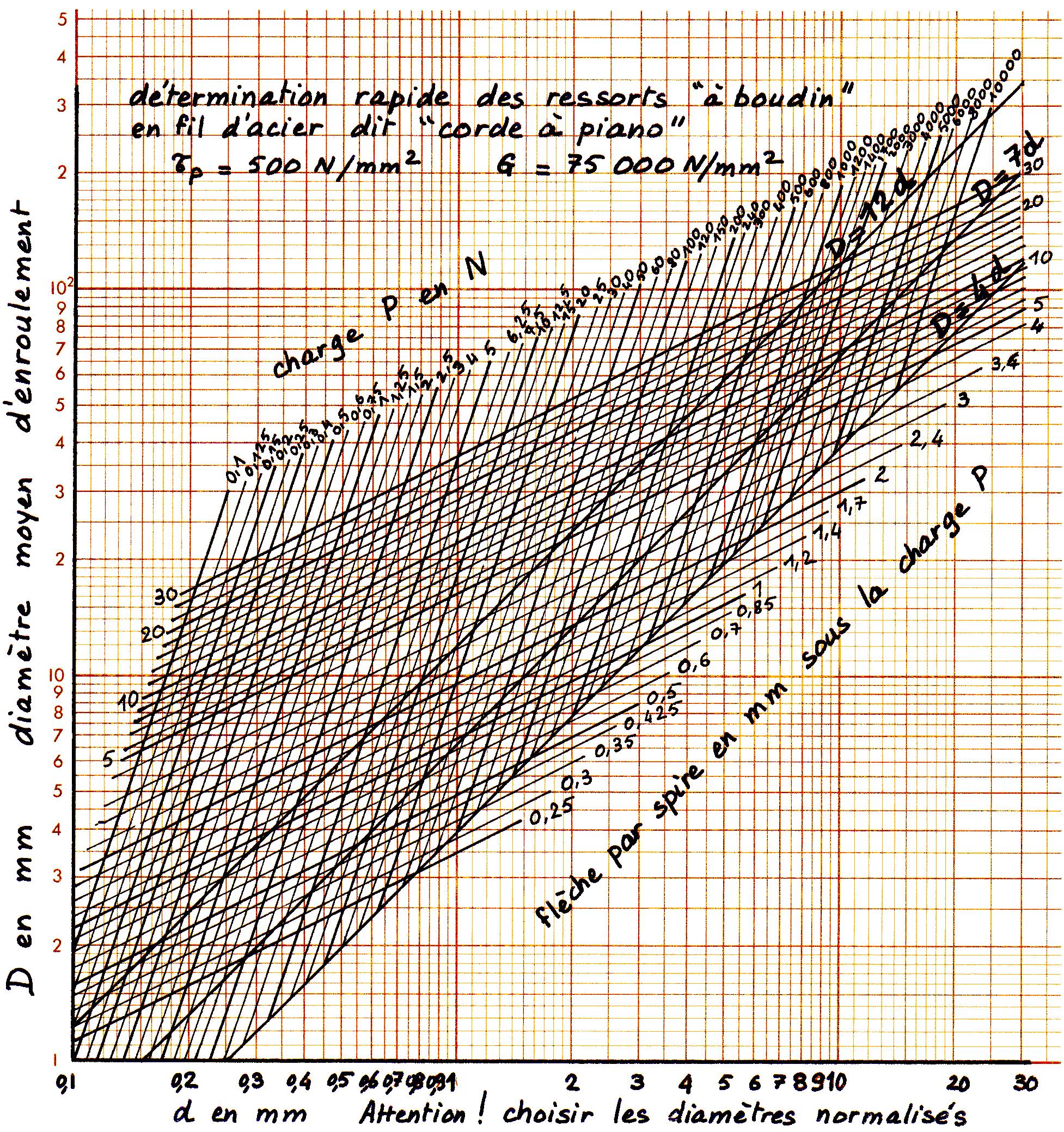 File abaque pour la d termination des ressorts h lico daux for Diametre interieur per