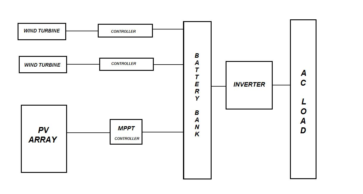 File Block Diagram Jpg Wikimedia Commons