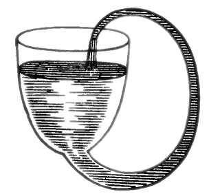 "Boyle's self-flowing flask, a perpetual motion machine, appears to fill itself through siphon action (""hydrostatic perpetual motion"") and involves the ""hydrostatic paradox"" This is not possible in reality; a siphon requires its ""output"" to be lower than the ""input"". Boyle'sSelfFlowingFlask.png"
