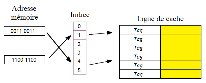 Cache hash table - 2