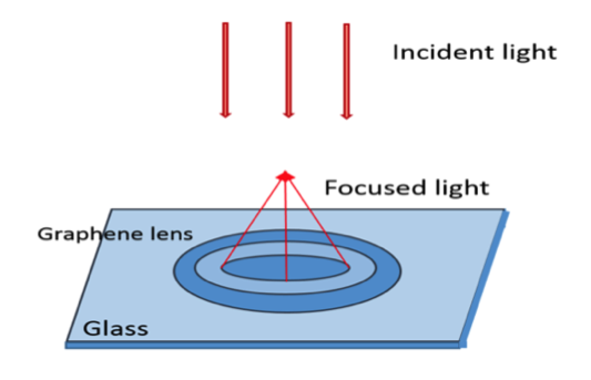 Figure 4 the graphene Fresnel Zone Plate reflects the light off to a single point.png