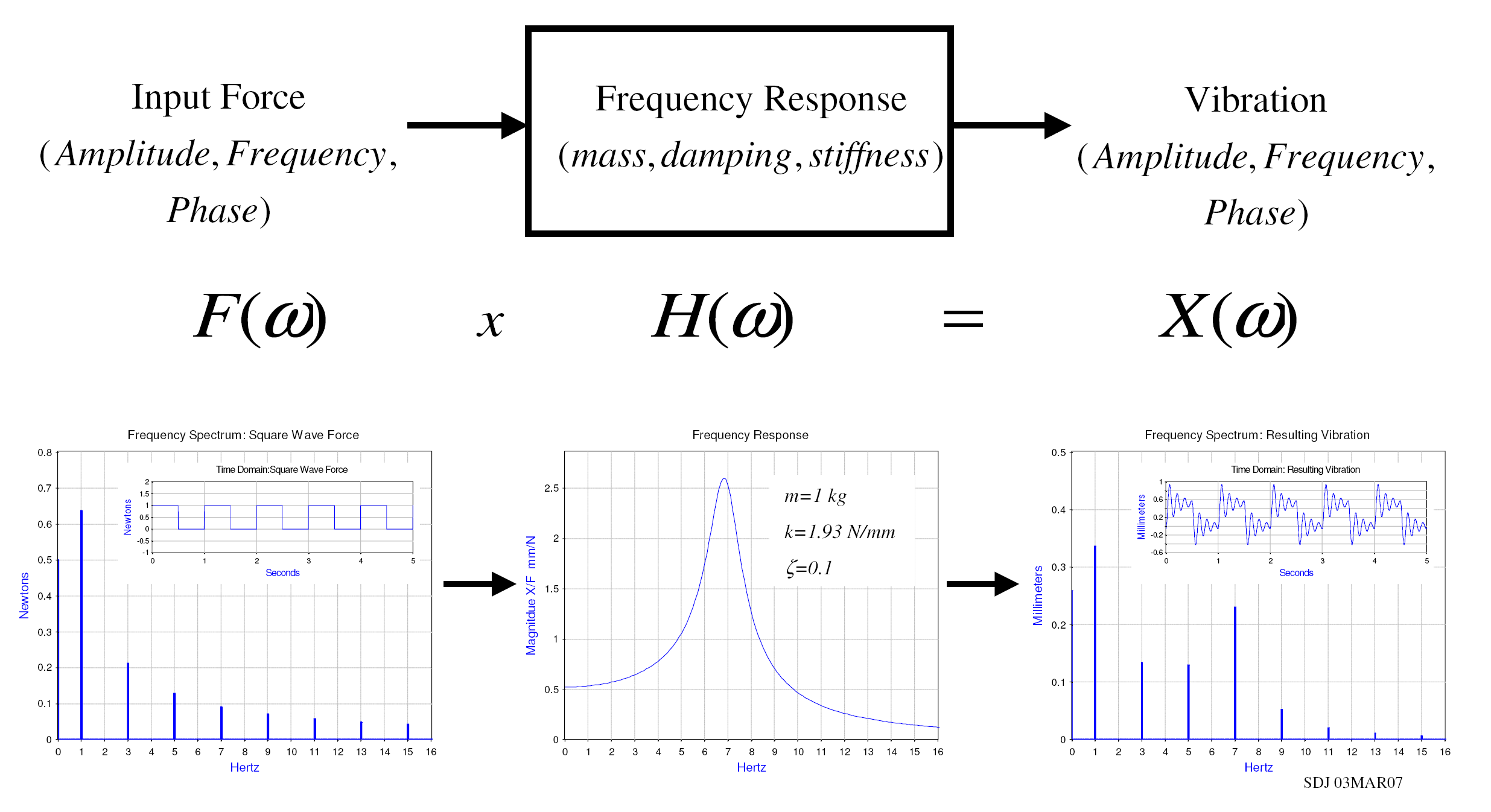 Frequency Diagram Example : File frequency response example