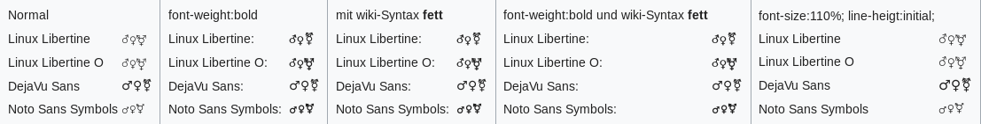 Gendertest Linux Firefox with Webfonts.png
