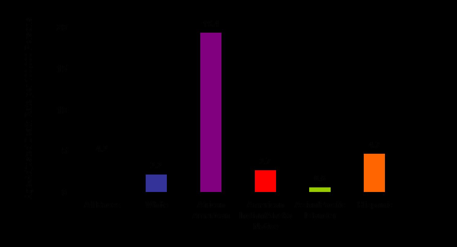 HIV  Wikipedia