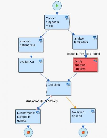 Process Flow Charts Examples: HealthFlow example.jpg - Wikimedia Commons,Chart
