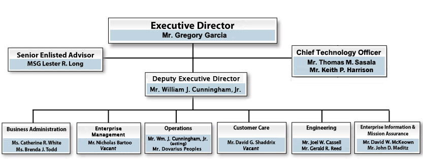 Creating An Organizational Chart In Word: ITA Organization Chart.jpg - Wikimedia Commons,Chart