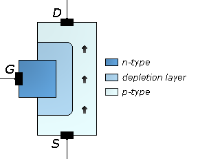 JFET type of field-effect transistor