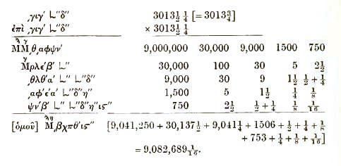 αριθμητική χρονολόγηση και σχετική χρονολόγηση
