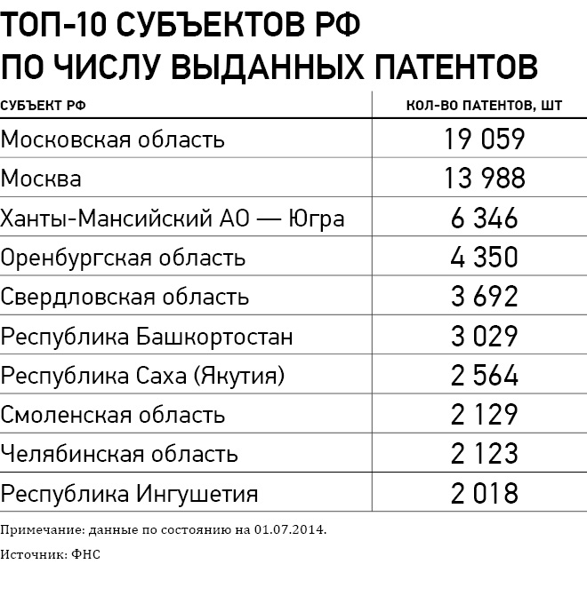 Tax Charts 2015: Patents in the regions of Russia.jpg - Wikimedia Commons,Chart