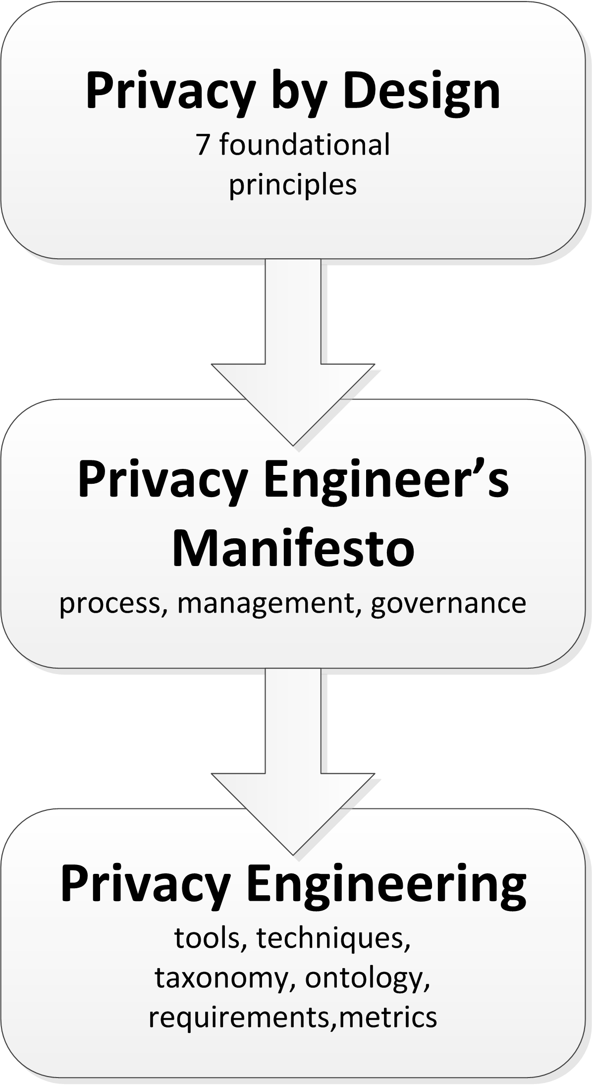 privacy engineering wikipedia