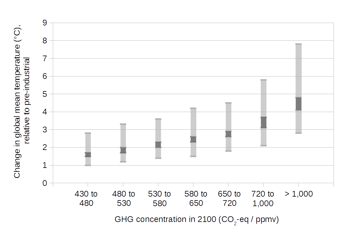 https://upload.wikimedia.org/wikipedia/commons/3/3b/Projected_global_warming_in_2100_for_a_range_of_emission_scenarios.png