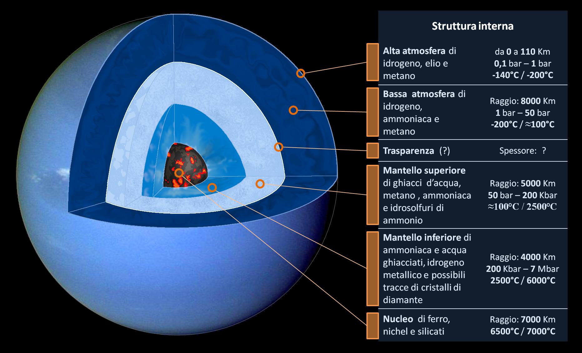 Struttura interna di Nettuno - Wikiwand