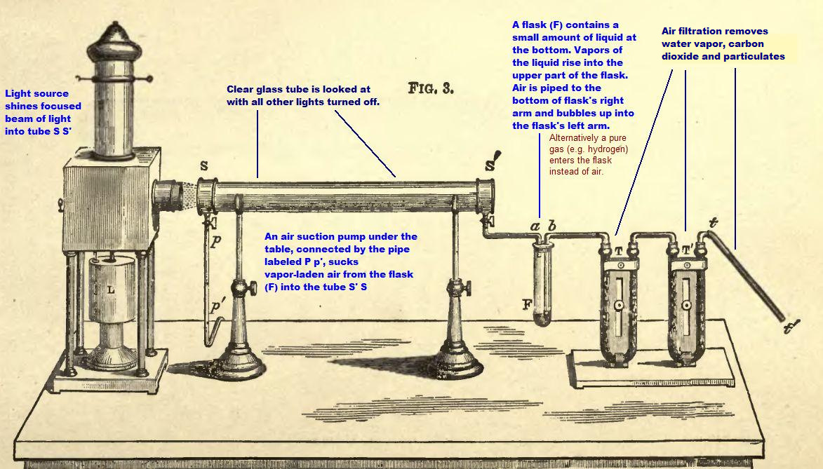 Gas Flow Rate Chart: John Tyndall - Wikipedia,Chart