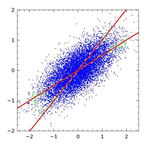 Regression dilution - Wikipedia