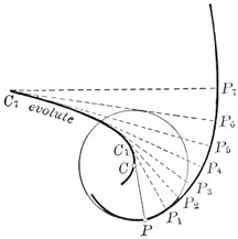 Elements of the Differential and Integral Calculus/Chapter