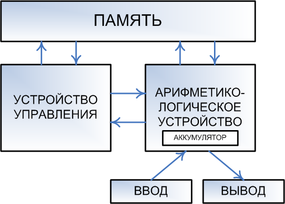 Архитектура эвм по фон нейману реферат 8634