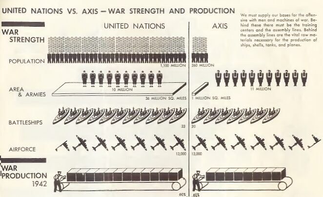 UN vs Axis War Production, near equality of strength in 1942 1942 UN vs Axis War Production.jpg